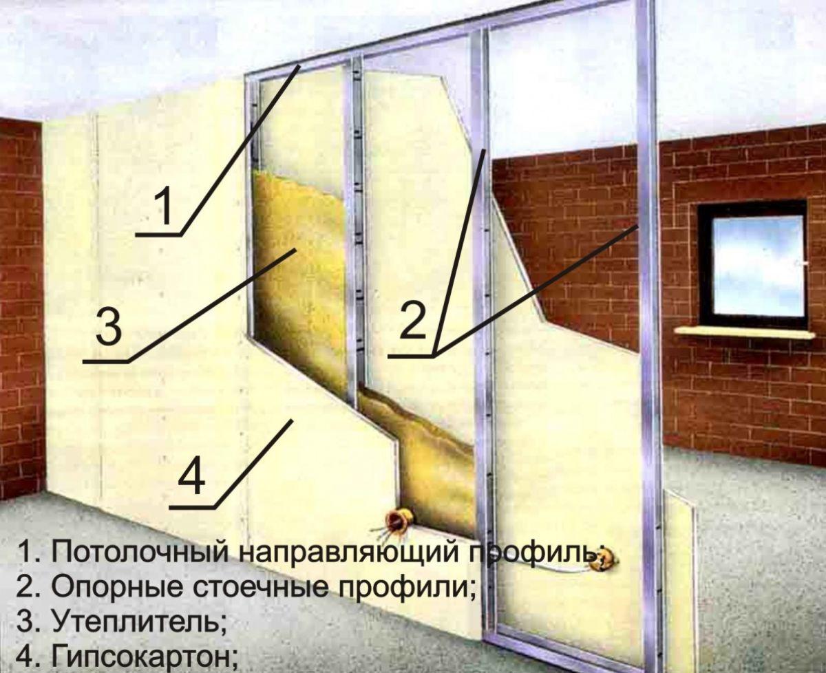 Перегородки в квартире и коттедже. Виды, материалы, устройство 4590
