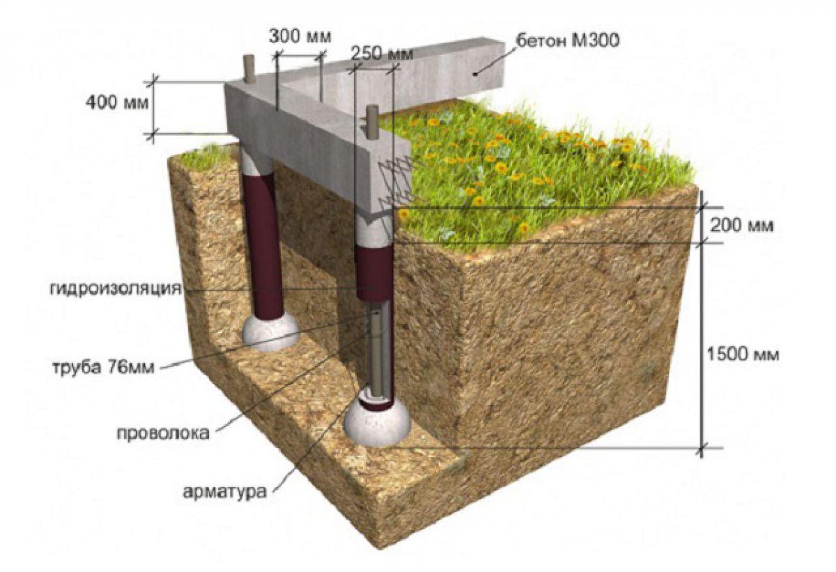 Фундамент из асбоцементных труб для частного дома. Технология устройства  4783