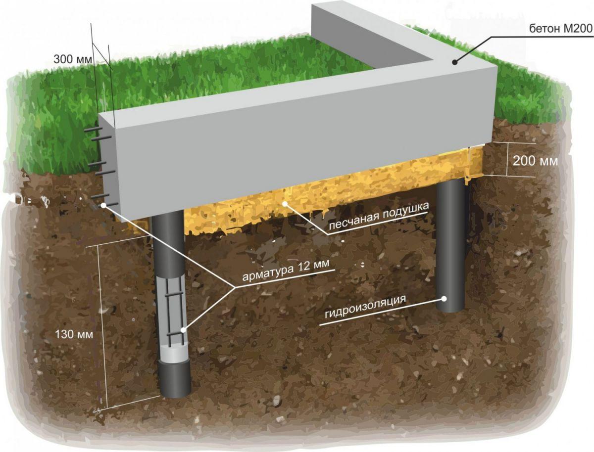Фундамент из пластиковых труб. Особенности, преимущества, технология устройства 4793