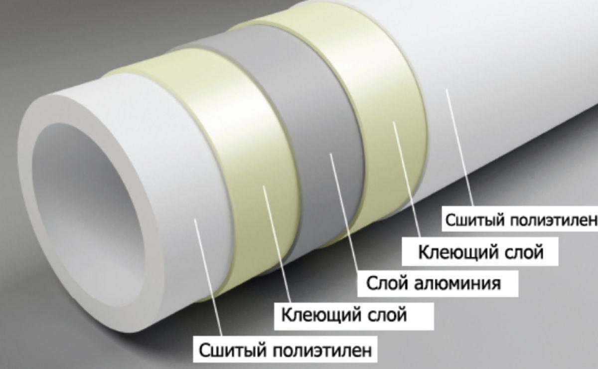 Отопление частного дома. Трубы - виды, особенности и выбор. Полипропиленовые, полиэтиленовые и металлопластиковые трубы. 4905