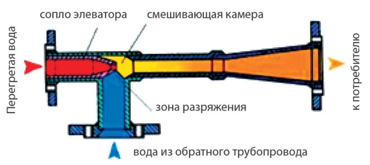 Нормальное рабочее давление в системе отопления 4908