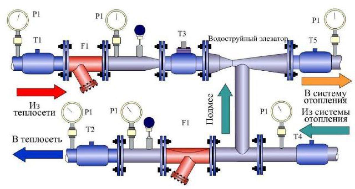 Нормальное рабочее давление в системе отопления 4909