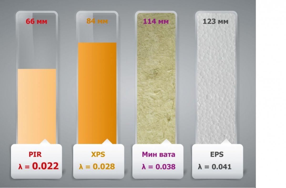 Плиты PIR – современная теплоизоляция 5167