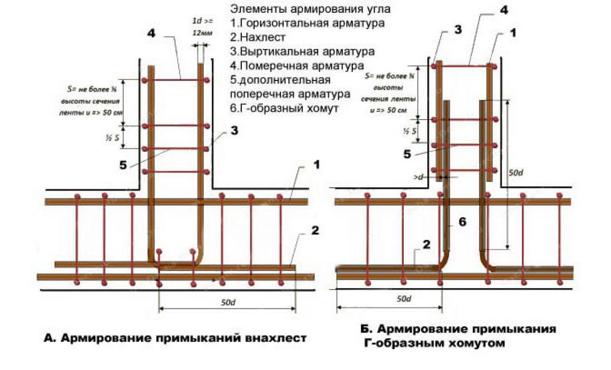 Устройство ленточного фундамента каркасного дома 5691