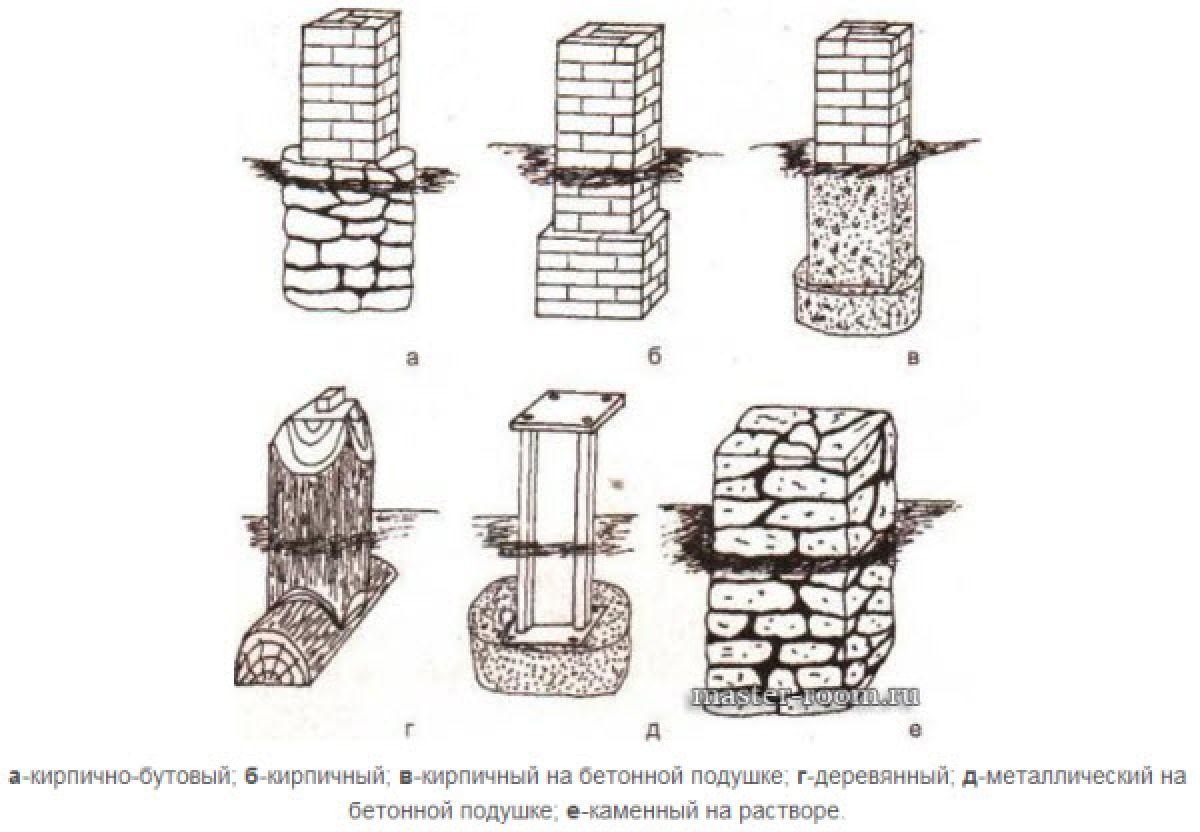Столбчатый фундамент каркасного дома 5707