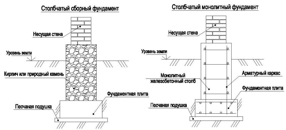 Столбчатый фундамент каркасного дома 5708