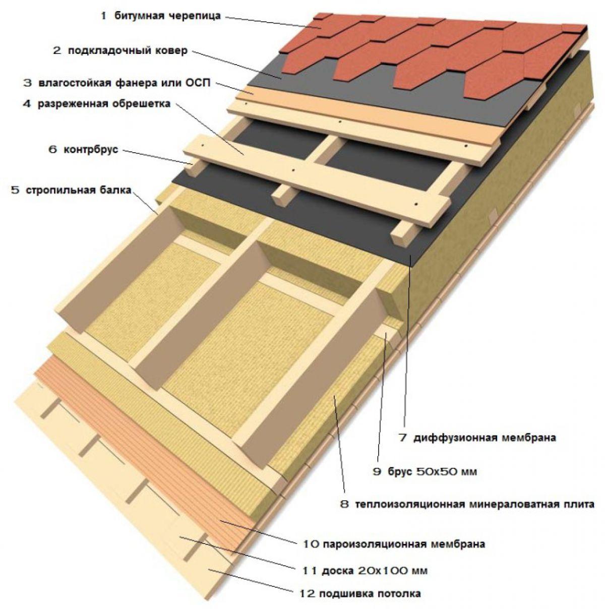 Крыша для каркасника своими руками фото 107