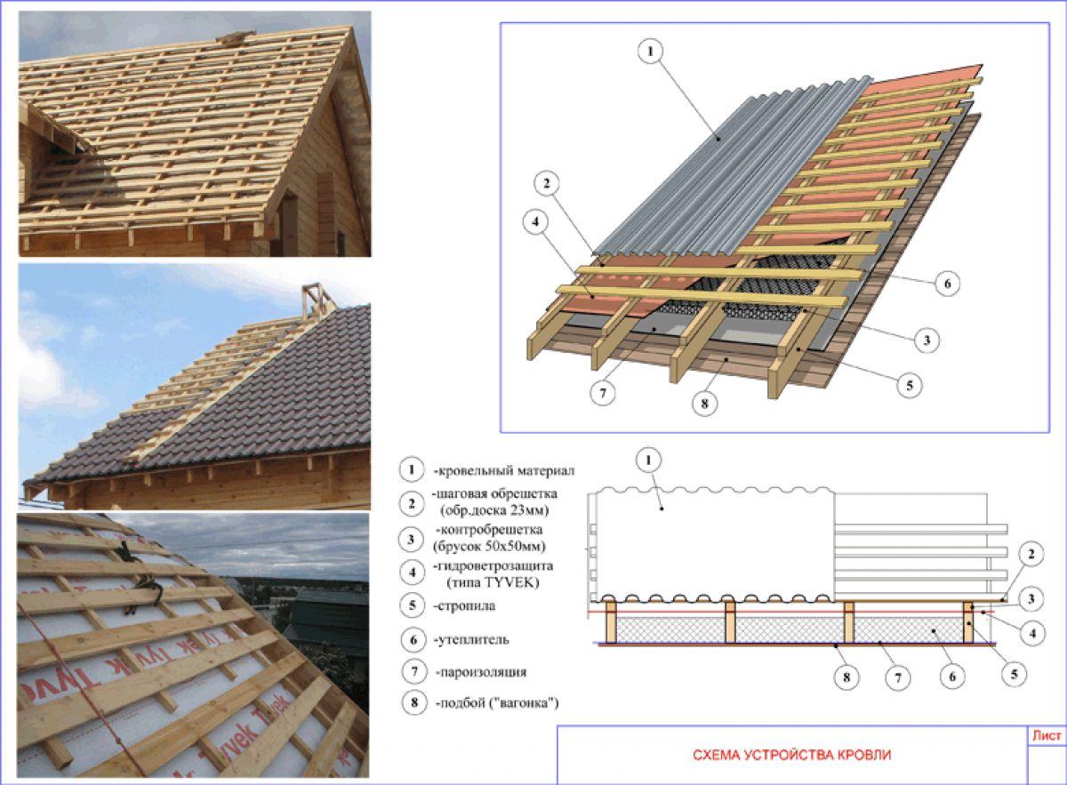 Крыша каркасного дома своими руками 5751