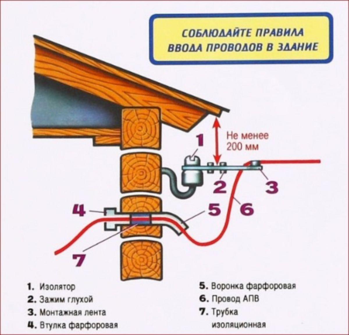 Проводка в деревянном доме 5829