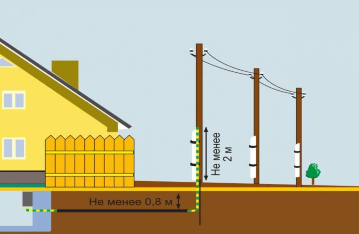 Ввод электричества в деревянный дом 5868