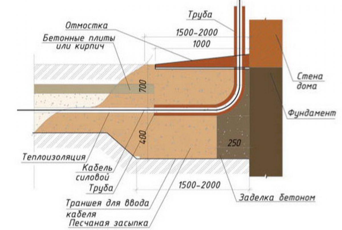 Ввод электричества в деревянный дом 5870