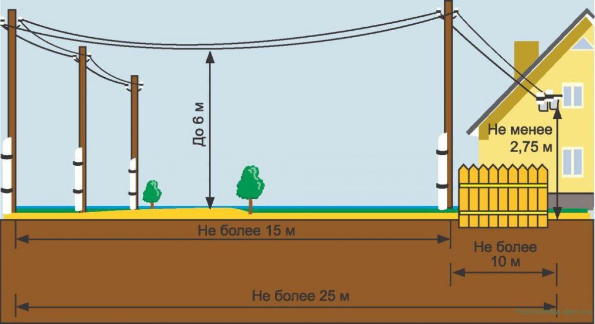 Ввод электричества в дом проводом СИП 5878
