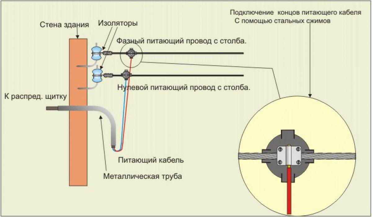 Ввод электричества в дом проводом СИП 5883