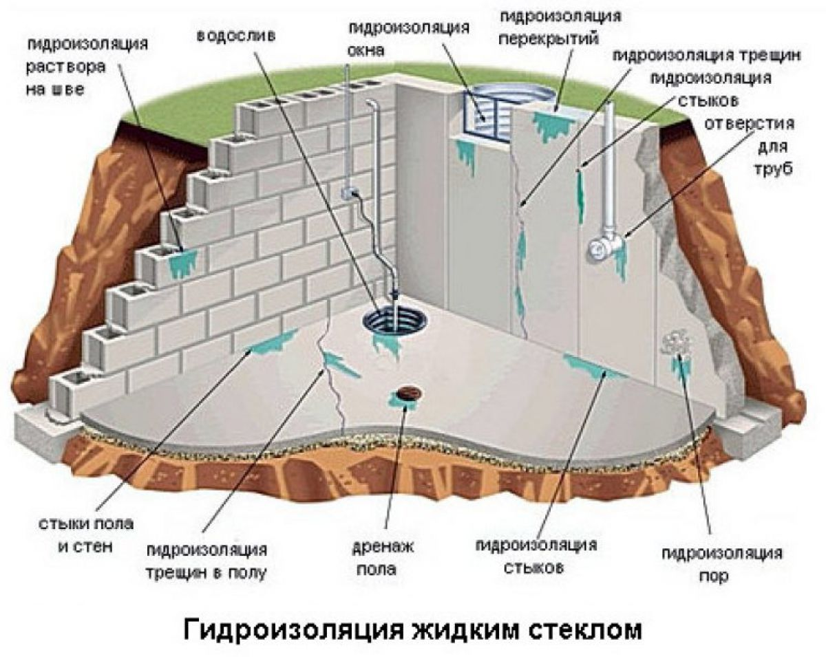 Жидкое стекло в строительстве 5908