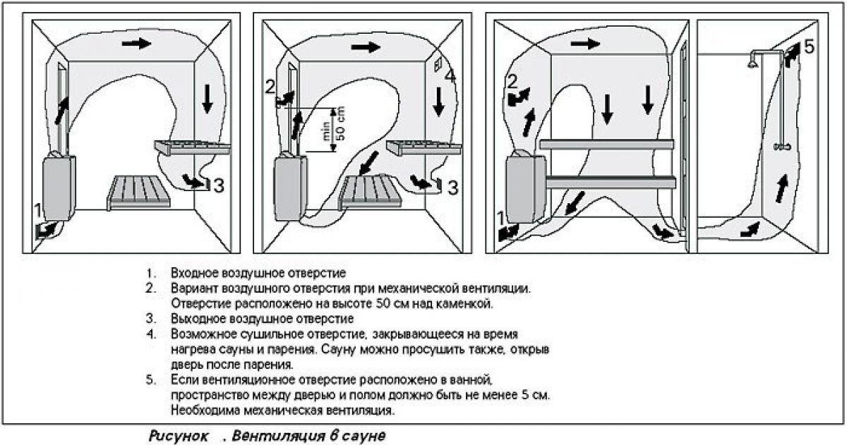 Вентиляция в бане 6100