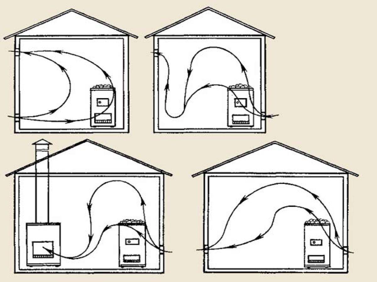 Вентиляция в бане 6103