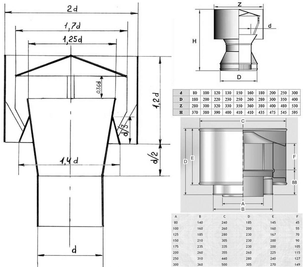 Дефлектор на дымоход 6240