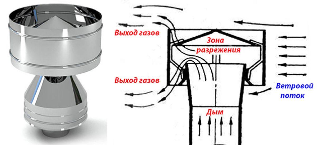 Дефлектор на дымоход 6242