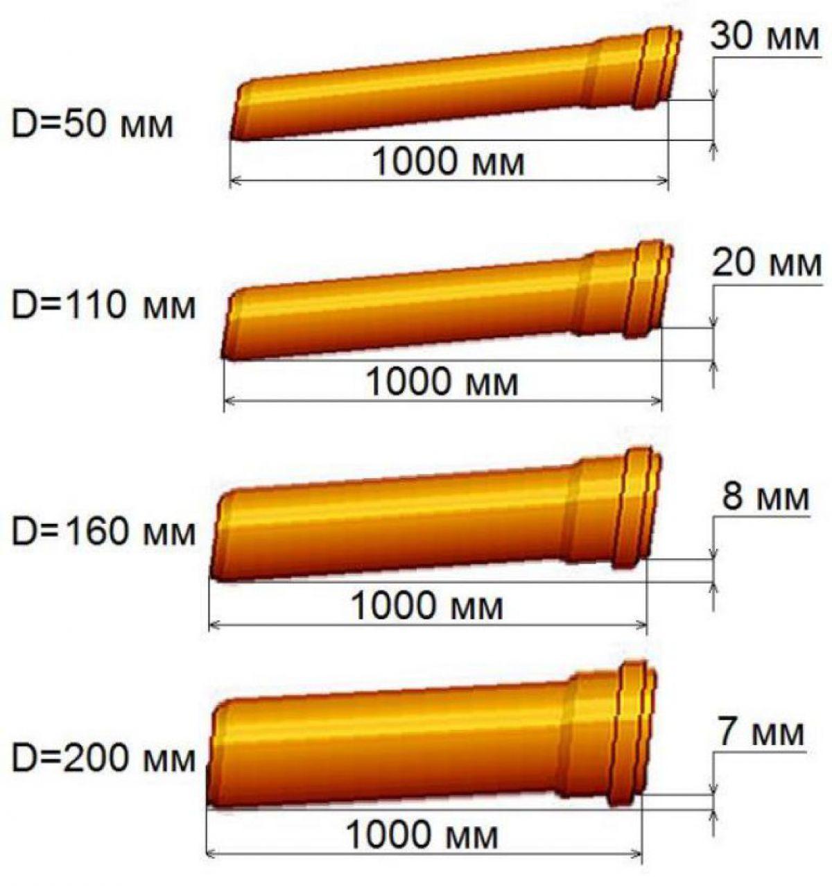 Уклоны труб канализации 6637