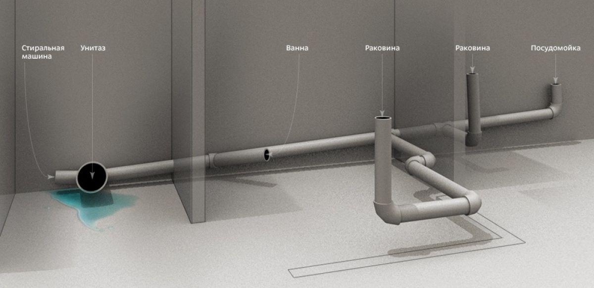 Уклоны труб канализации 6640