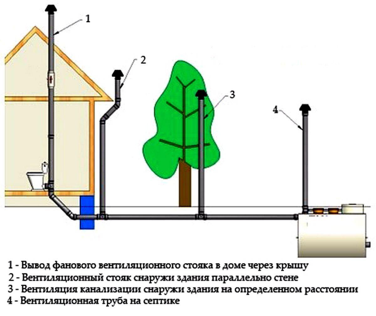 Вентиляция канализации 6642