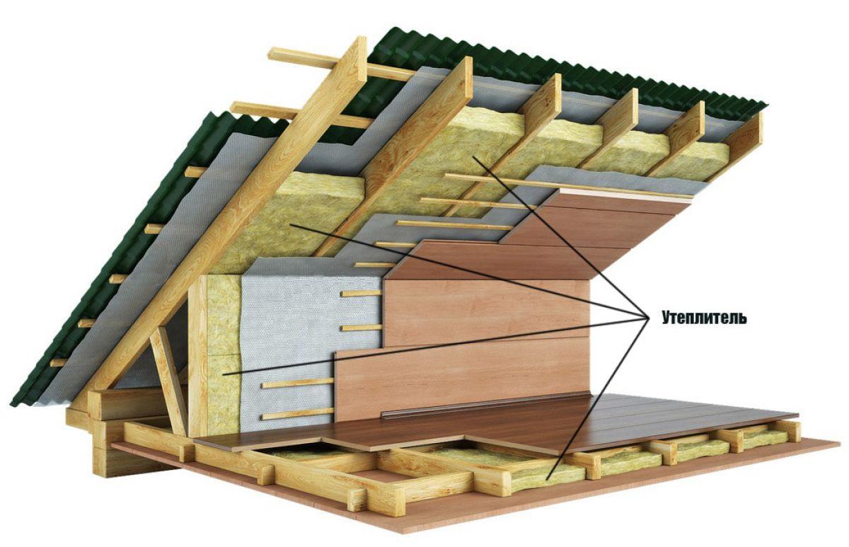 Строительство финского дома 7099