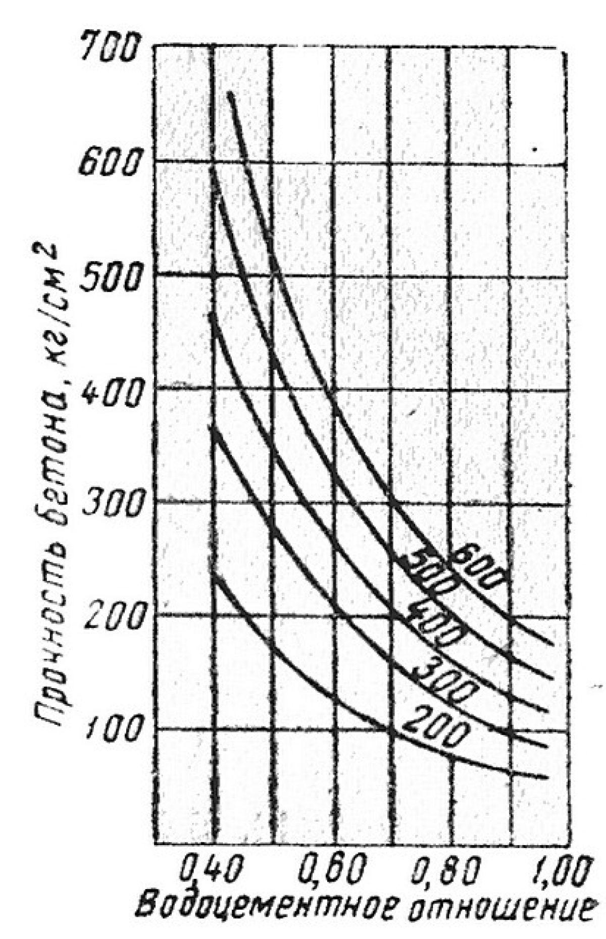 Вода для бетонов последовательность замешивания бетона