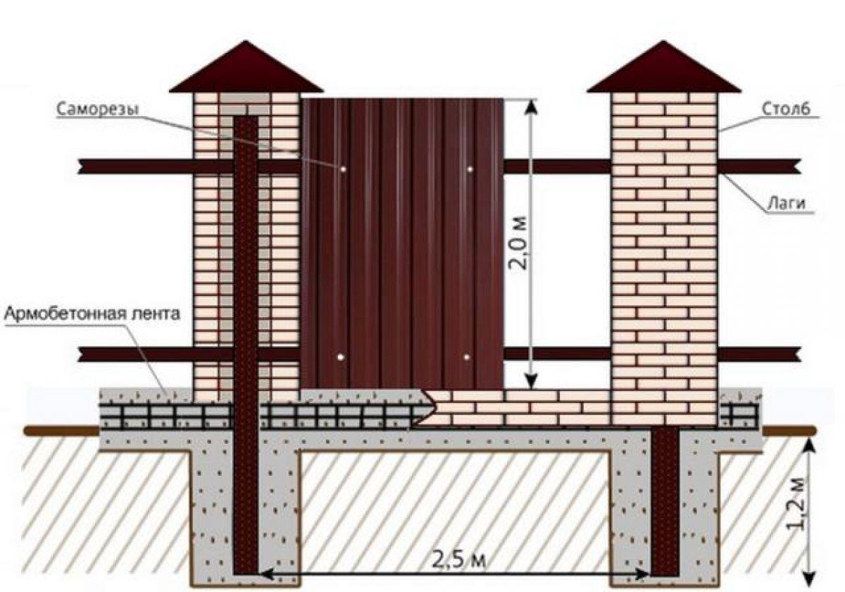 Кирпичный забор 7322
