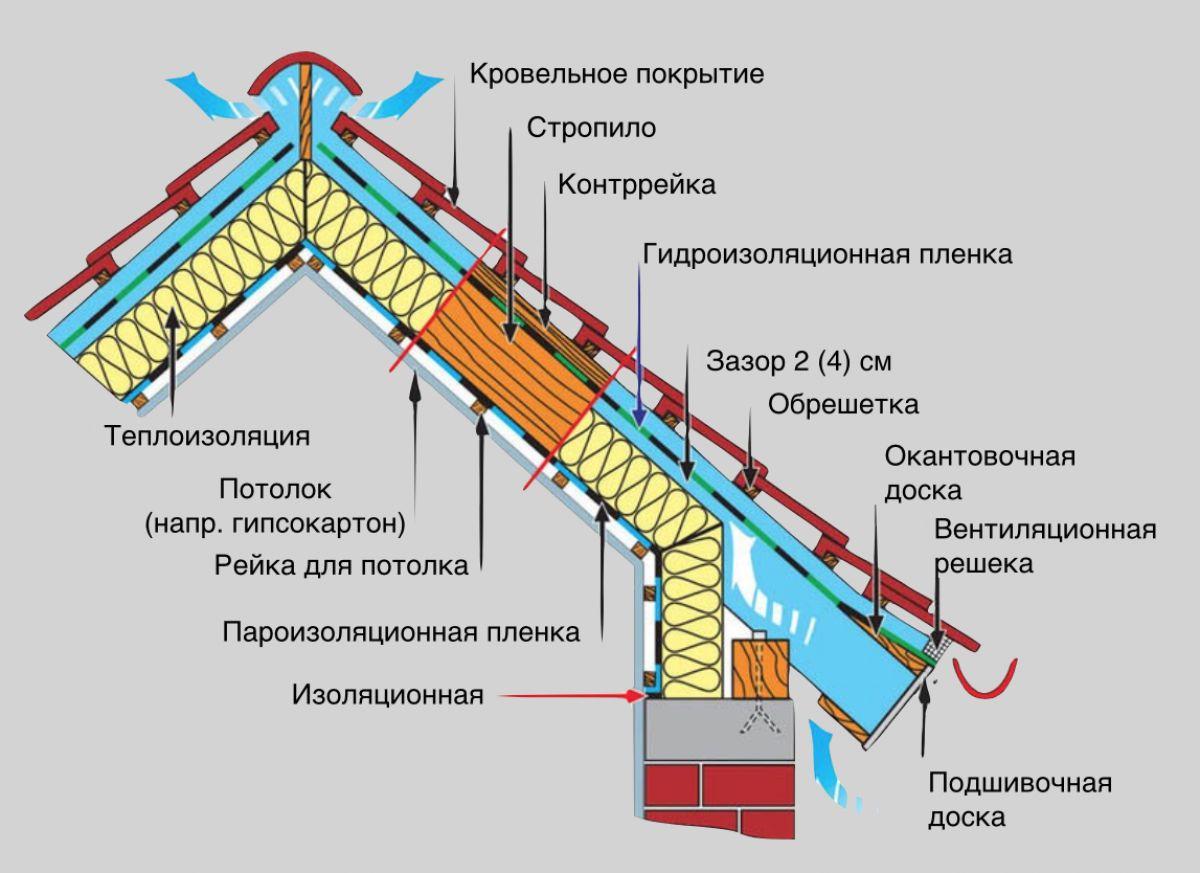 Утепление крыши изнутри 7600