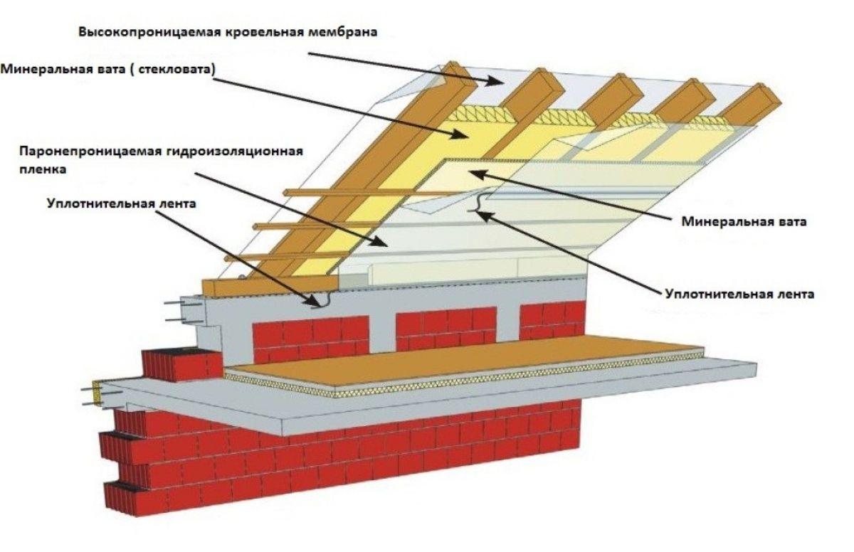 Утепление крыши изнутри 7605