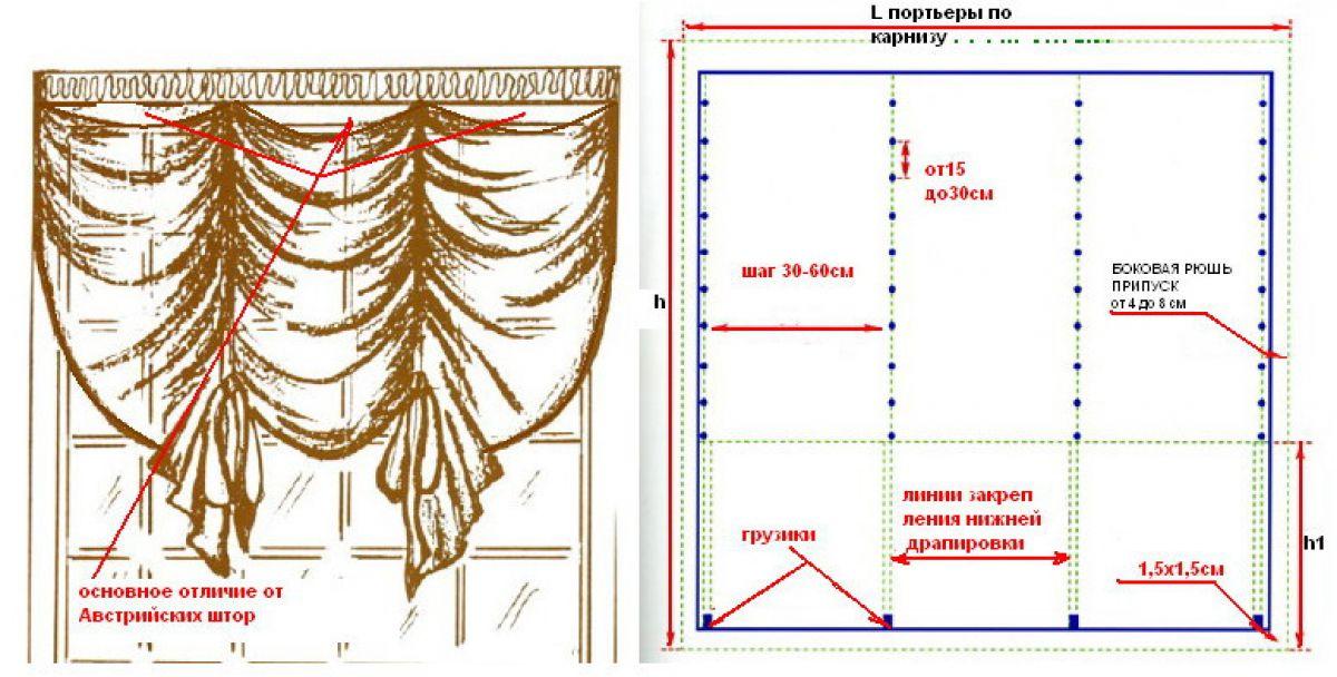 Как сделать шторы своими руками 7910